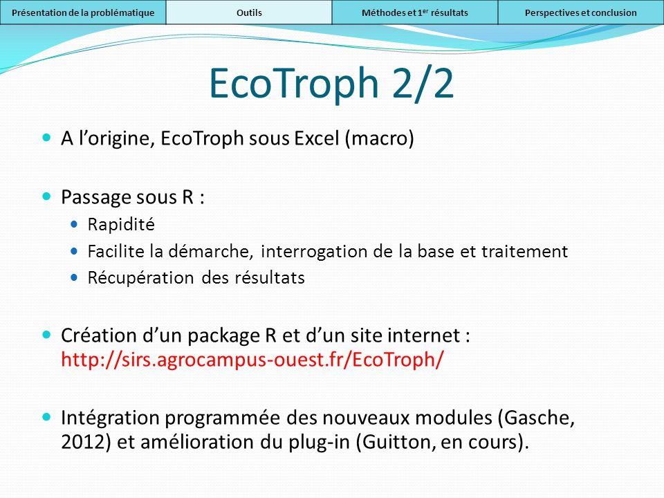 EcoTroph 2/2 A l'origine, EcoTroph sous Excel (macro) Passage sous R :