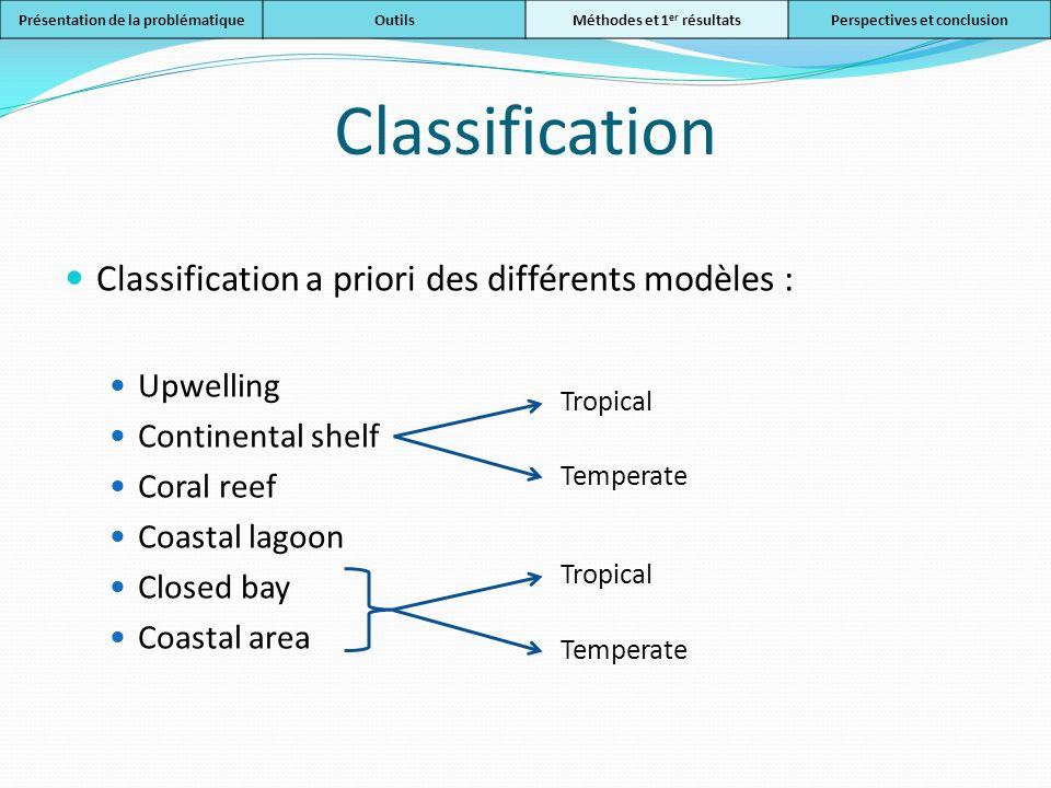Classification Classification a priori des différents modèles :