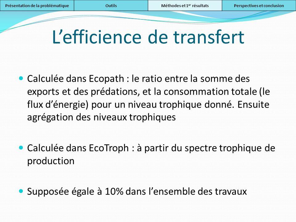 L'efficience de transfert