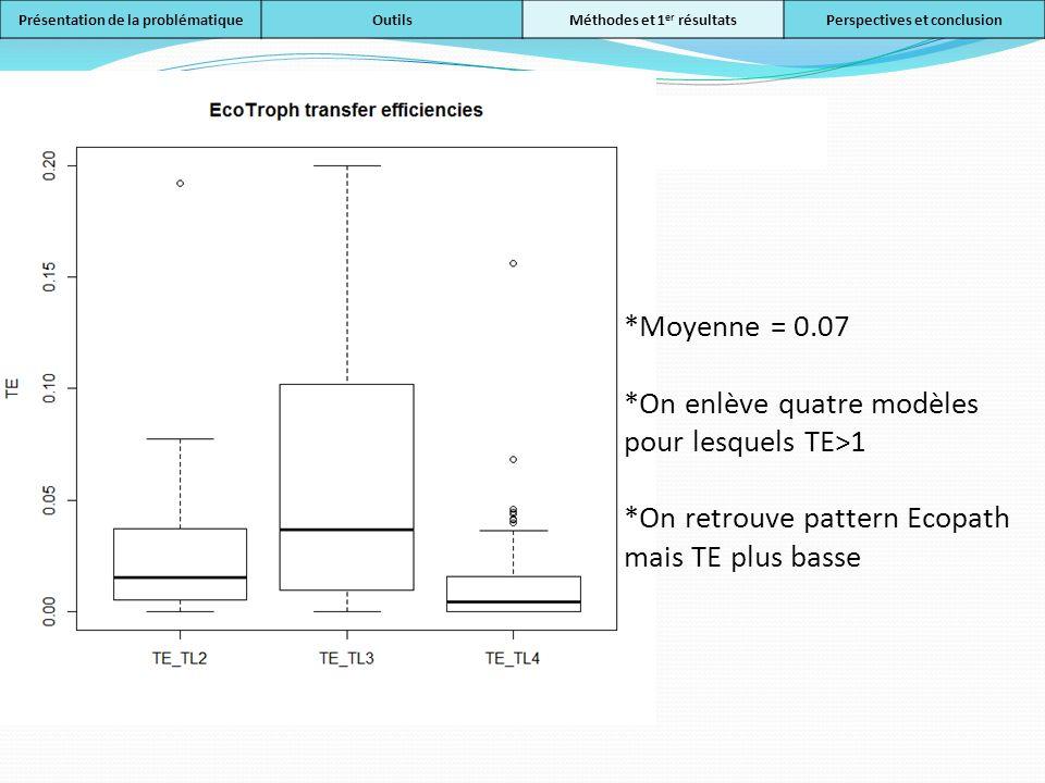 EcoTroph TE Première méthode *Moyenne = 0.07