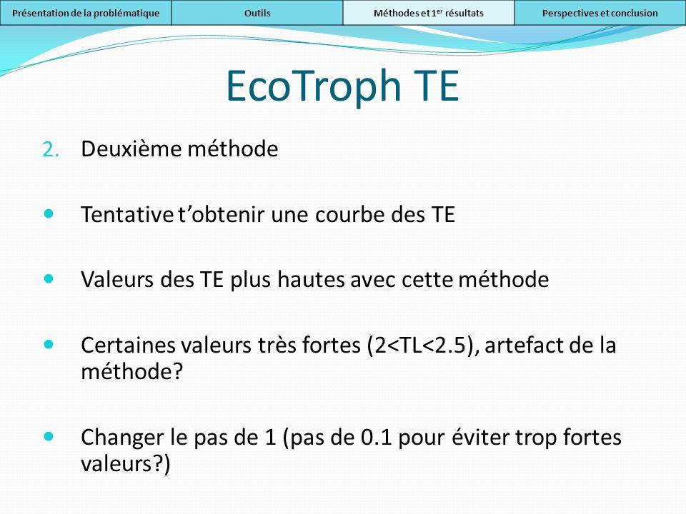 EcoTroph TE Deuxième méthode Tentative t'obtenir une courbe des TE