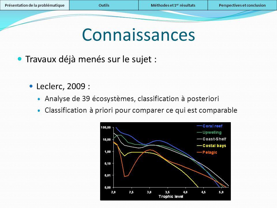 Connaissances Travaux déjà menés sur le sujet : Leclerc, 2009 :