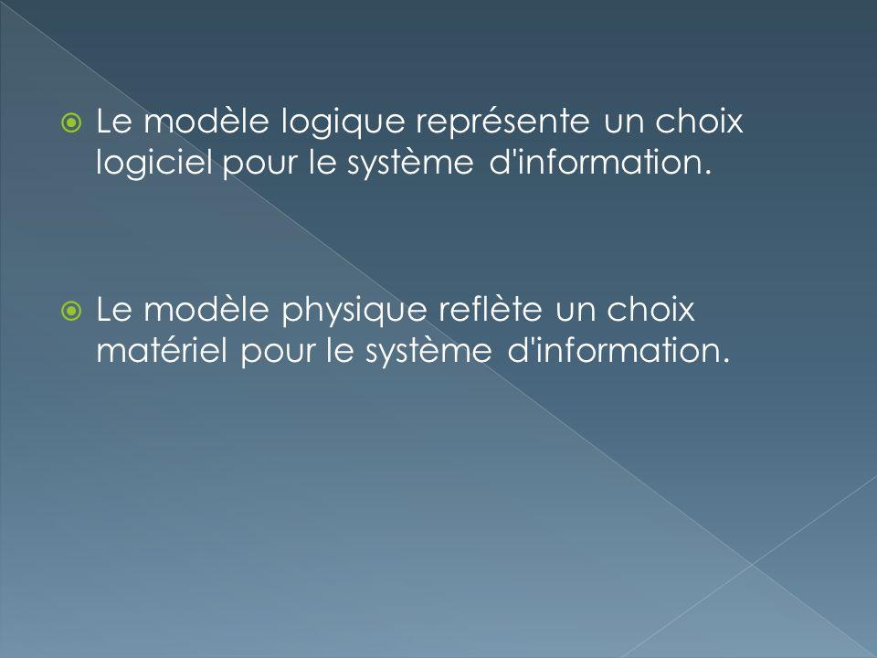 Le modèle logique représente un choix logiciel pour le système d information.