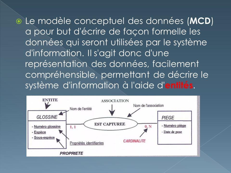 Le modèle conceptuel des données (MCD) a pour but d écrire de façon formelle les données qui seront utilisées par le système d information.