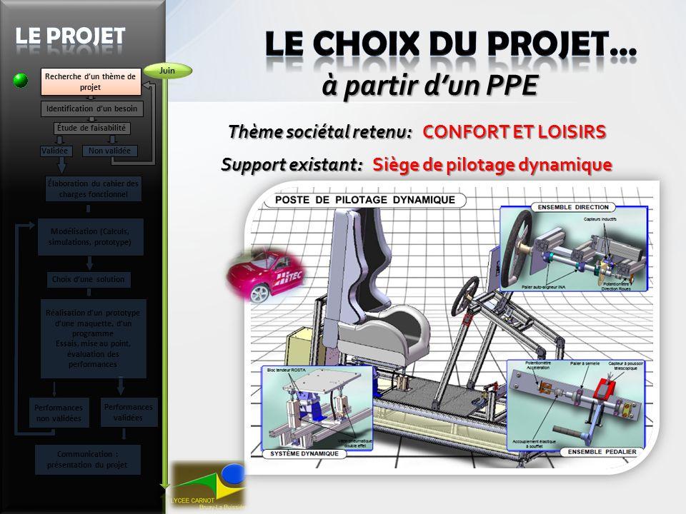 LE CHOIX DU PROJET… à partir d'un PPE Le Projet