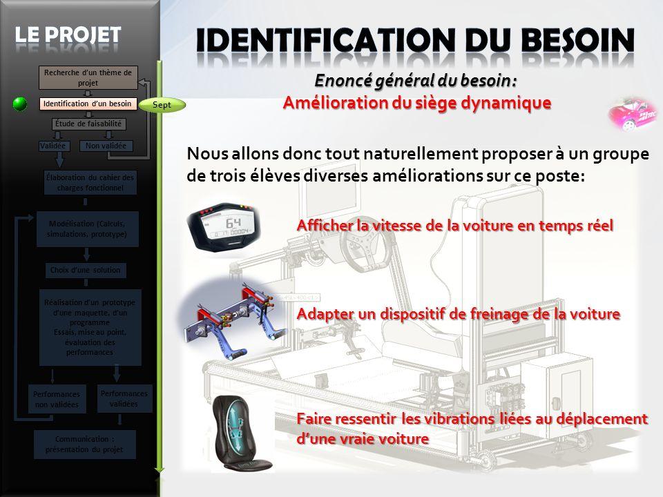 IDENTIFICATION DU BESOIN