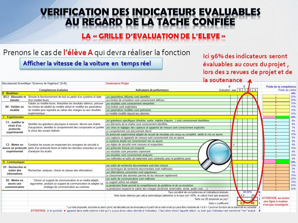 VERIFICATION DES indicateurs EVALUABLES au regard de la tache confiée