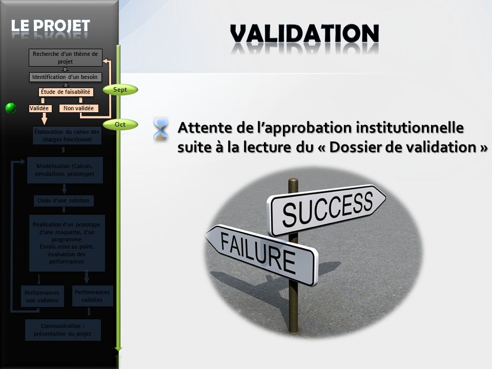 validation Le Projet Attente de l'approbation institutionnelle
