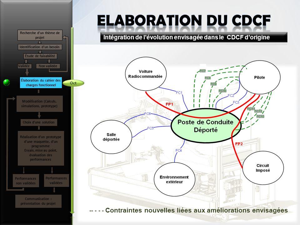 ELABORATION du CDCF Recherche d'un thème de projet. Intégration de l'évolution envisagée dans le CDCF d'origine.