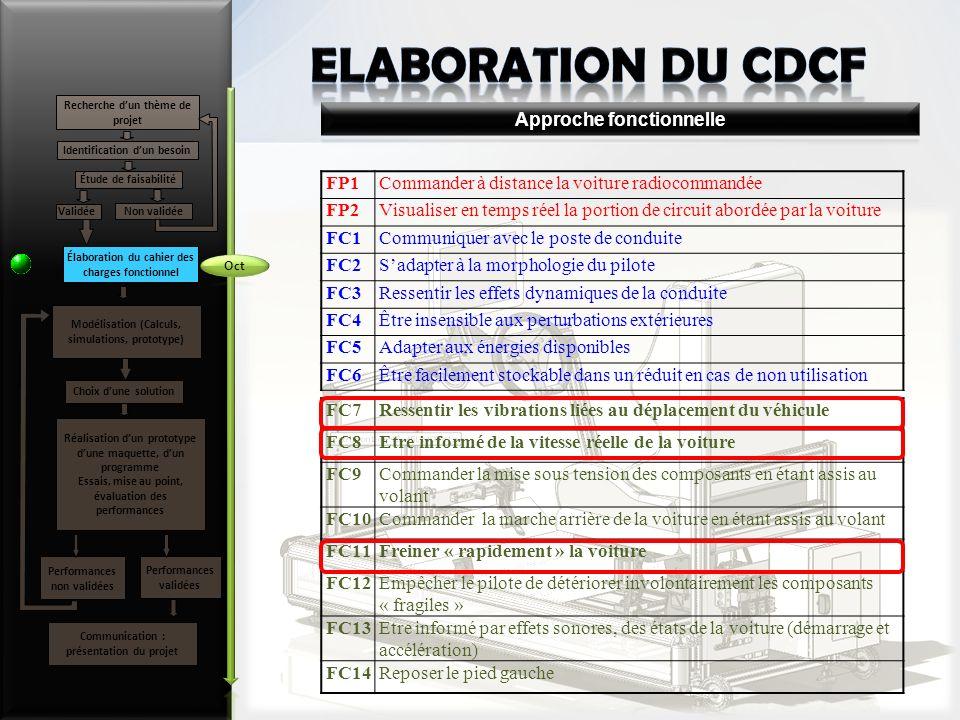 ELABORATION du CDCF Approche fonctionnelle FP1
