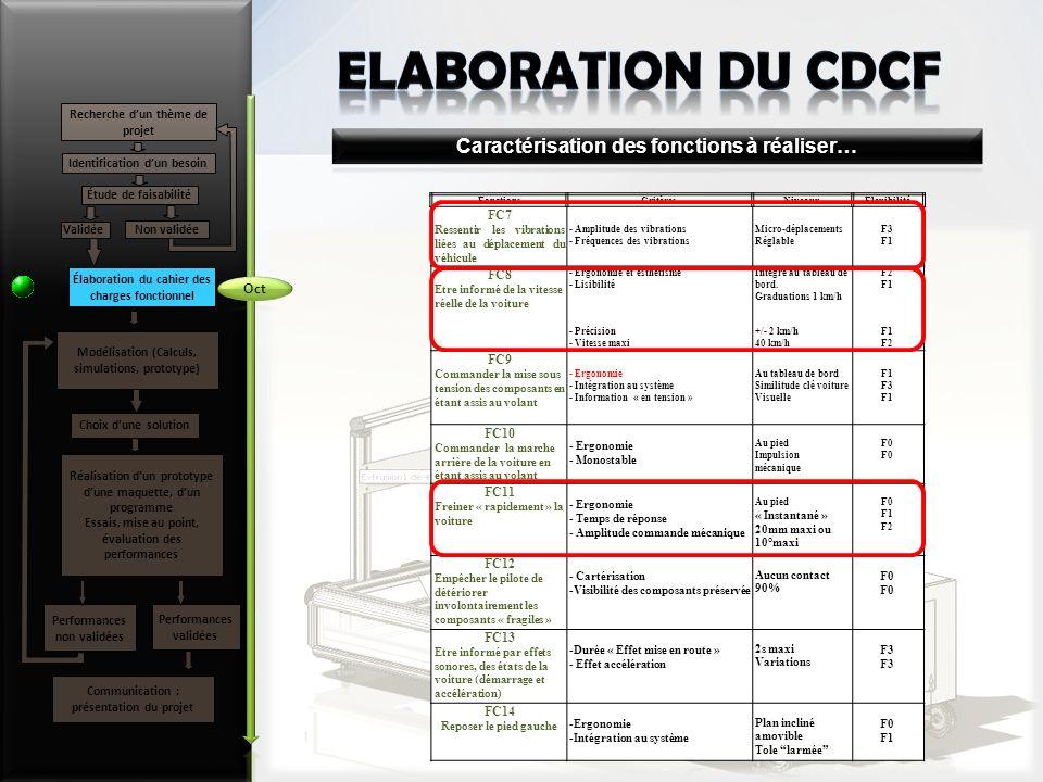 ELABORATION du CDCF Caractérisation des fonctions à réaliser… Oct FC7