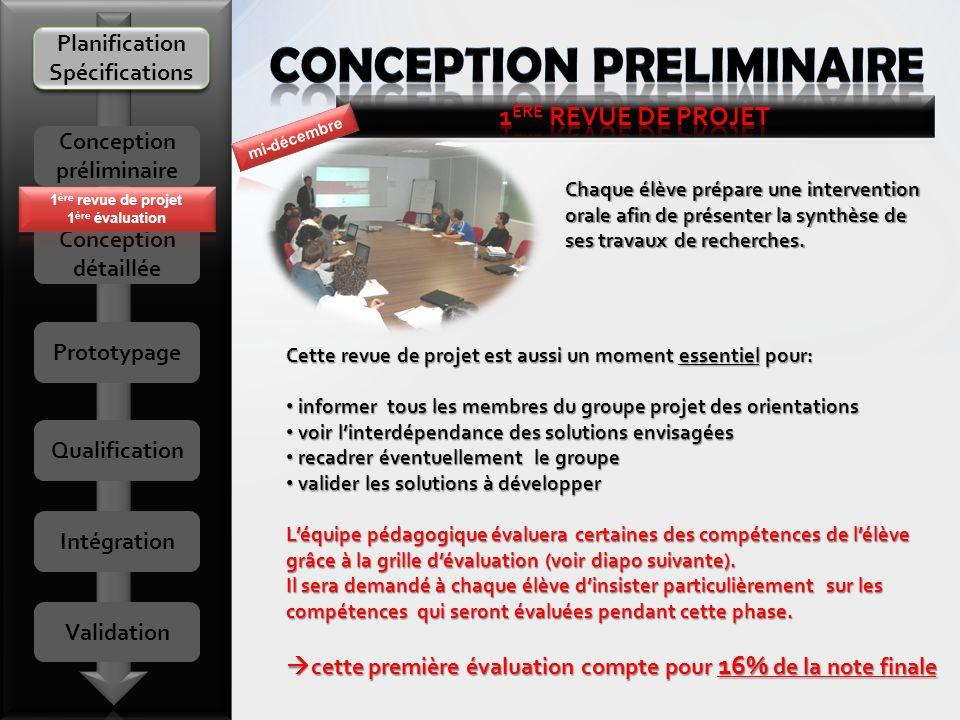 Planification Spécifications Conception préliminaire