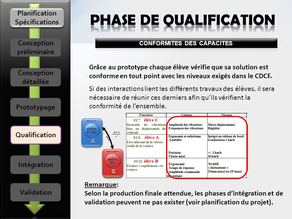 PHASE DE QualificatioN