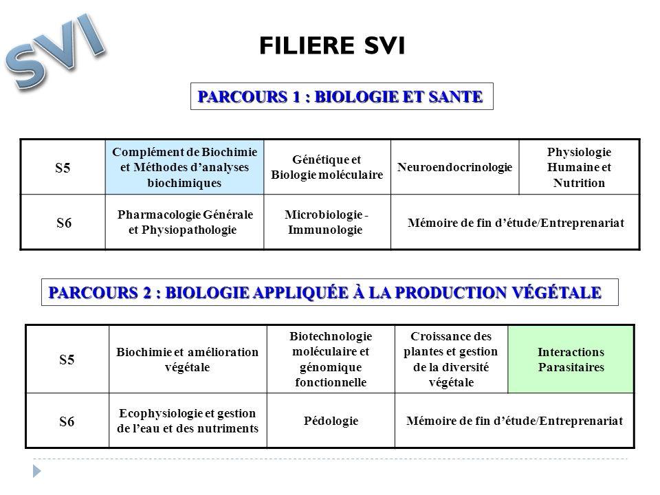 SVI FILIERE SVI PARCOURS 1 : BIOLOGIE ET SANTE