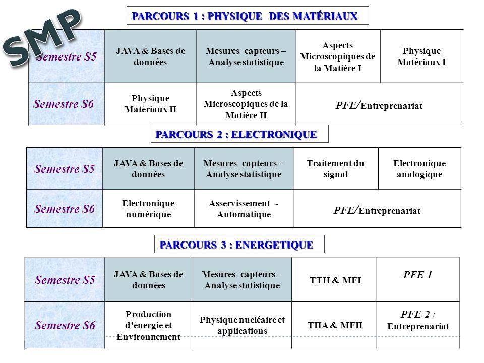 SMP Semestre S5 Semestre S6 Semestre S5 Semestre S6 Semestre S5