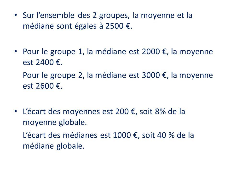 Sur l'ensemble des 2 groupes, la moyenne et la médiane sont égales à 2500 €.
