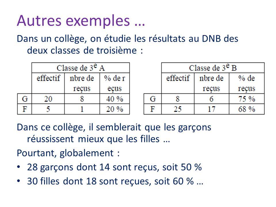 Autres exemples … Dans un collège, on étudie les résultats au DNB des deux classes de troisième :