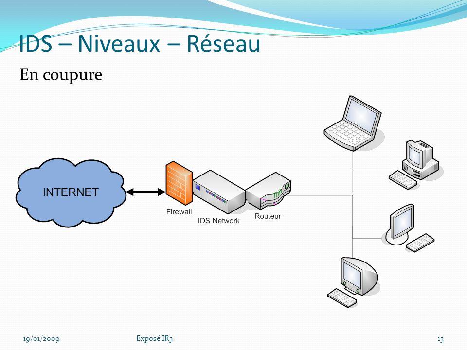 IDS – Niveaux – Réseau En coupure Faiblesse d'architecture 19/01/2009