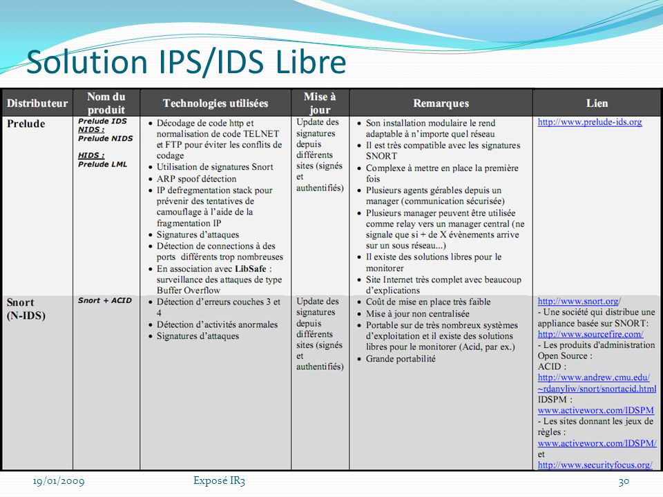 Solution IPS/IDS Libre