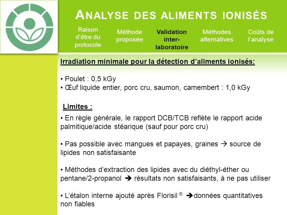 Analyse des aliments ionisés