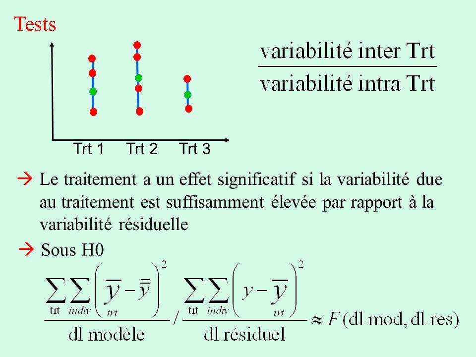 Tests Trt 1. Trt 2. Trt 3.