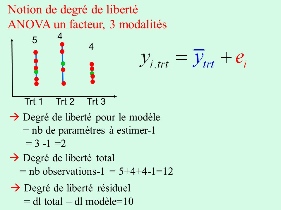 Notion de degré de liberté ANOVA un facteur, 3 modalités