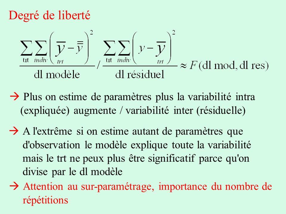 Degré de liberté  Plus on estime de paramètres plus la variabilité intra (expliquée) augmente / variabilité inter (résiduelle)