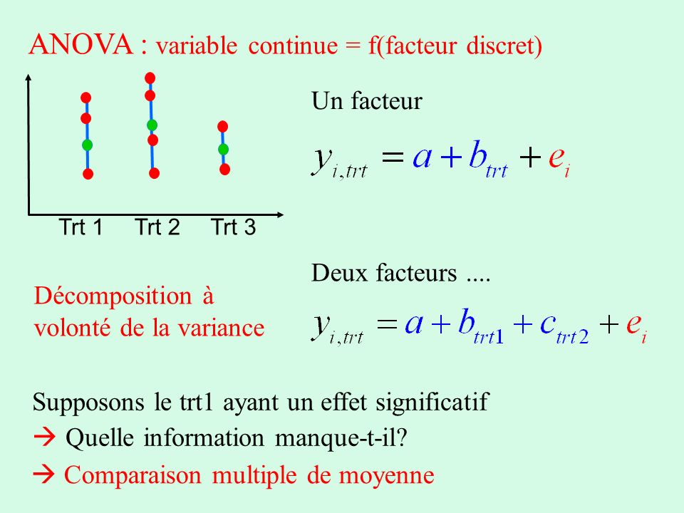 ANOVA : variable continue = f(facteur discret)