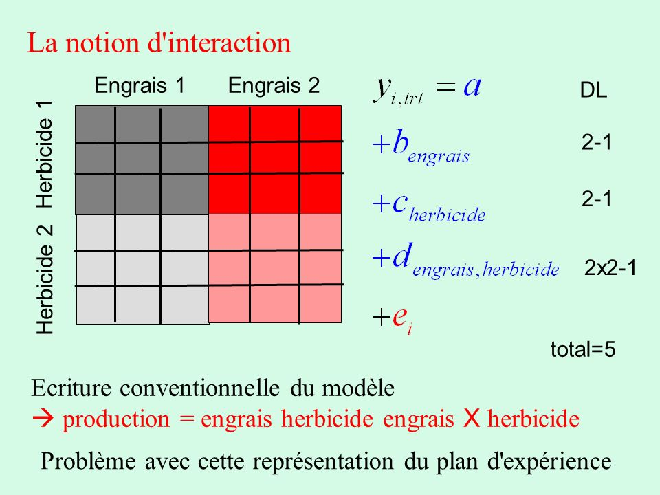 La notion d interaction