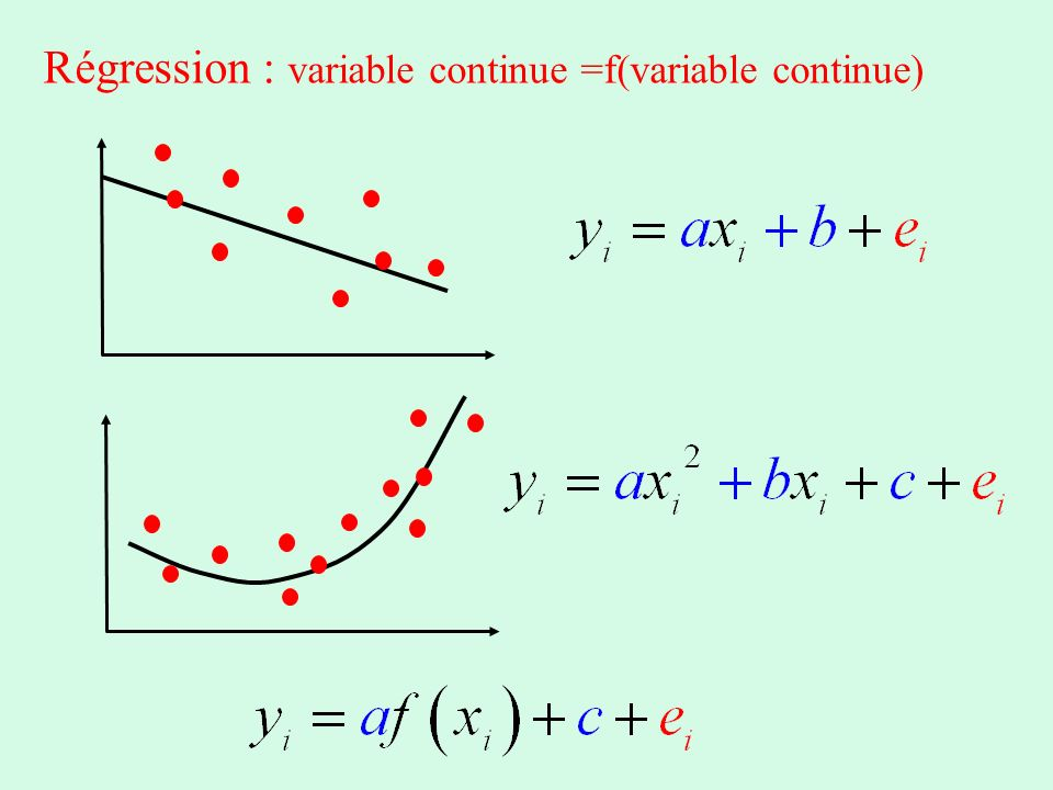Régression : variable continue =f(variable continue)