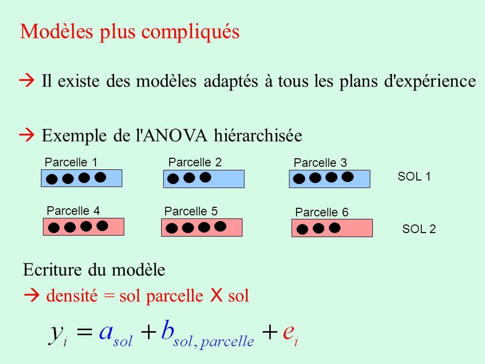 Modèles plus compliqués