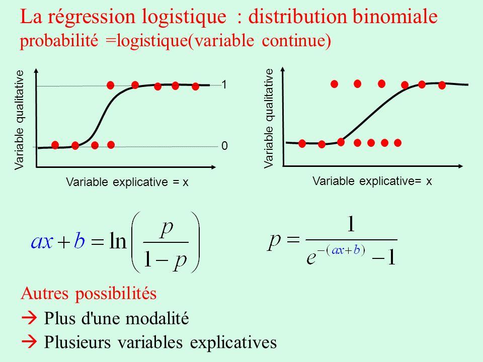 La régression logistique : distribution binomiale