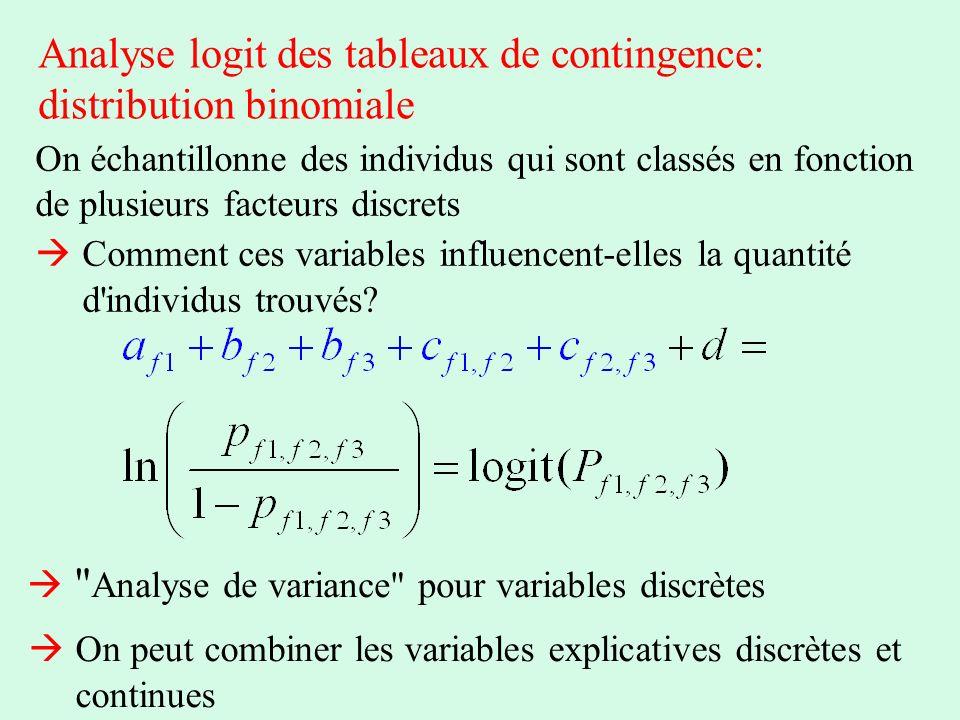 Analyse logit des tableaux de contingence: distribution binomiale