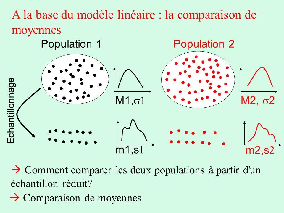 A la base du modèle linéaire : la comparaison de moyennes