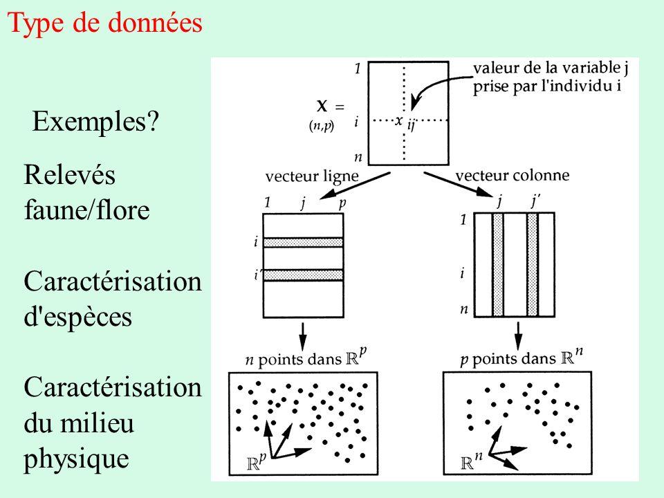 Type de données Exemples Relevés faune/flore Caractérisation d espèces du milieu physique