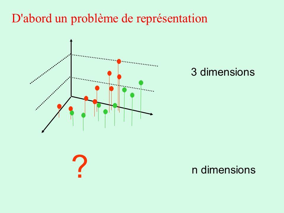 D abord un problème de représentation