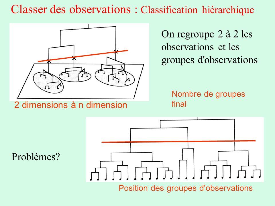 Classer des observations : Classification hiérarchique