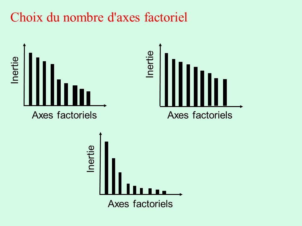 Choix du nombre d axes factoriel