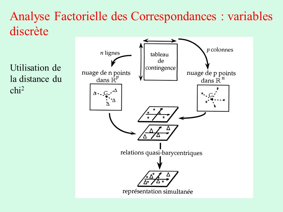 Analyse Factorielle des Correspondances : variables discrète