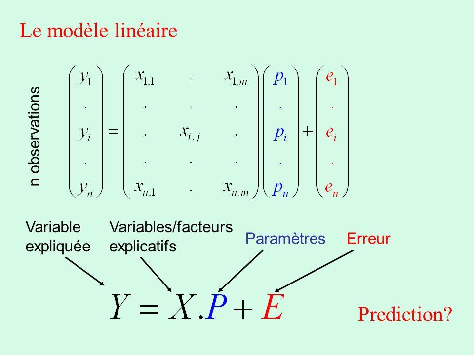 Le modèle linéaire Prediction n observations Variable expliquée