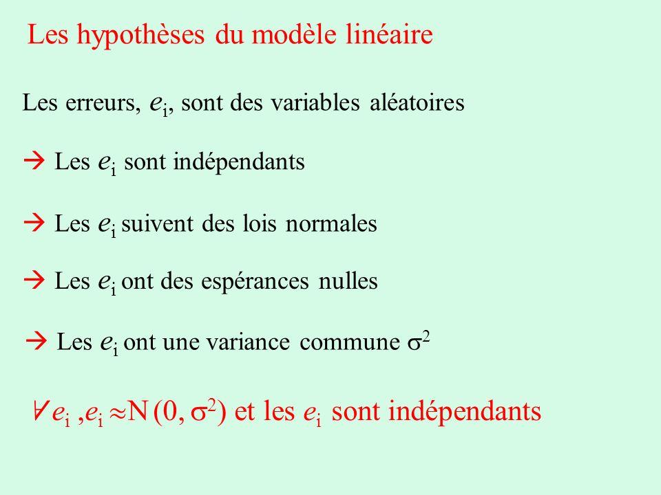 Les hypothèses du modèle linéaire