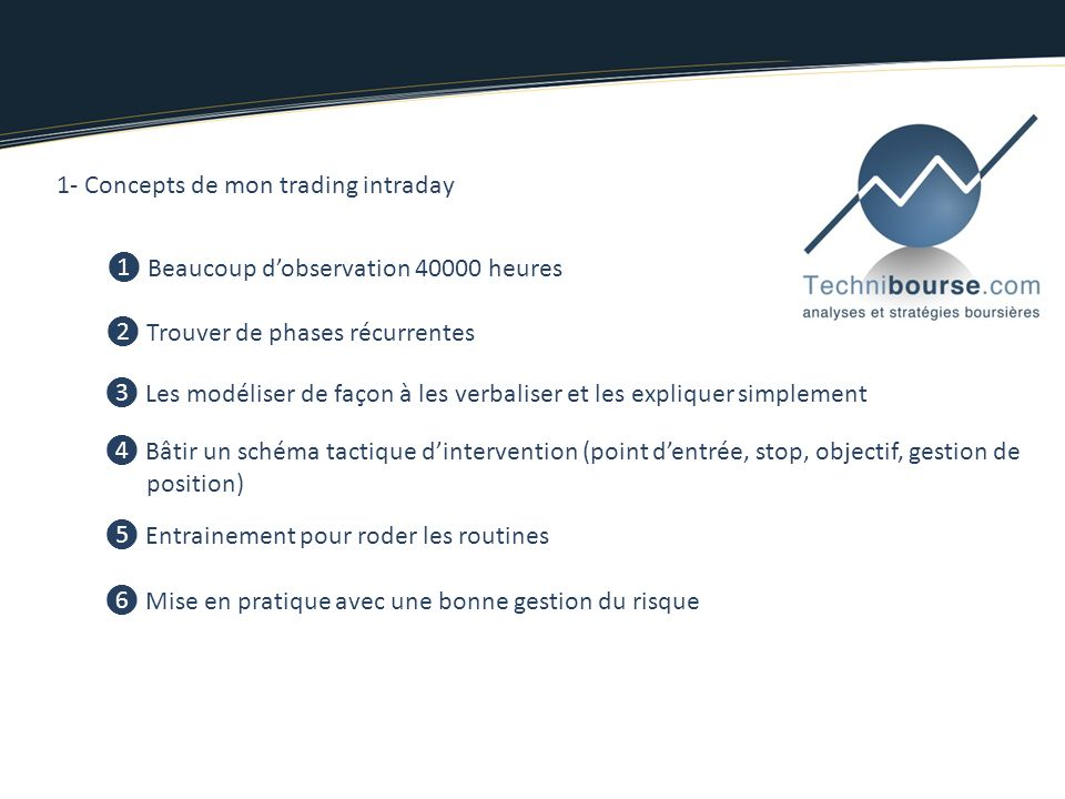 1- Concepts de mon trading intraday