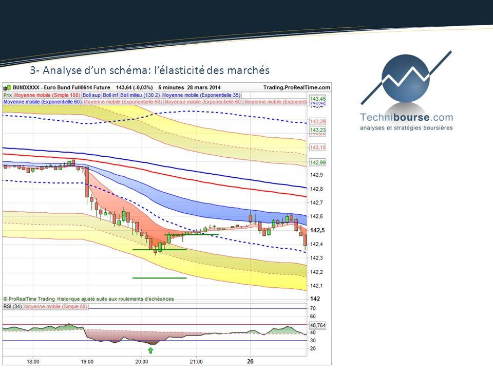 3- Analyse d'un schéma: l'élasticité des marchés