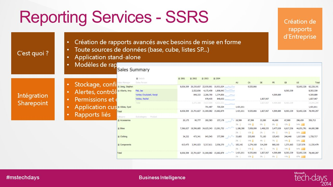 Reporting Services - SSRS