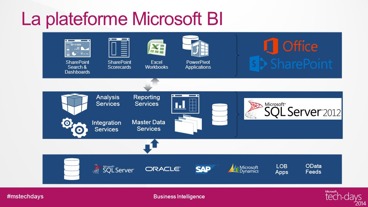La plateforme Microsoft BI