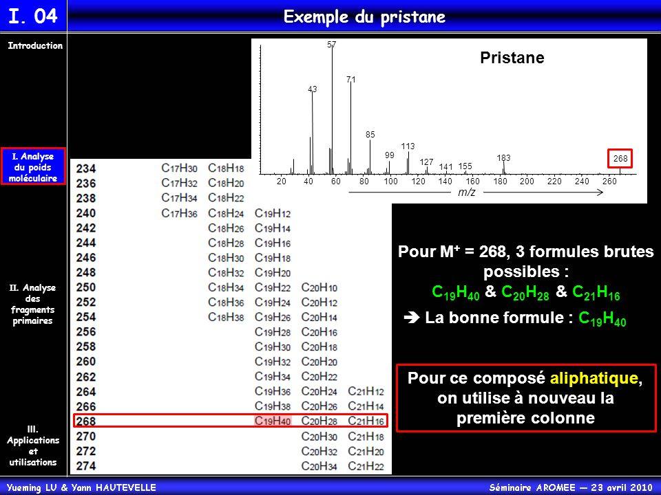 I. Analyse du poids moléculaire