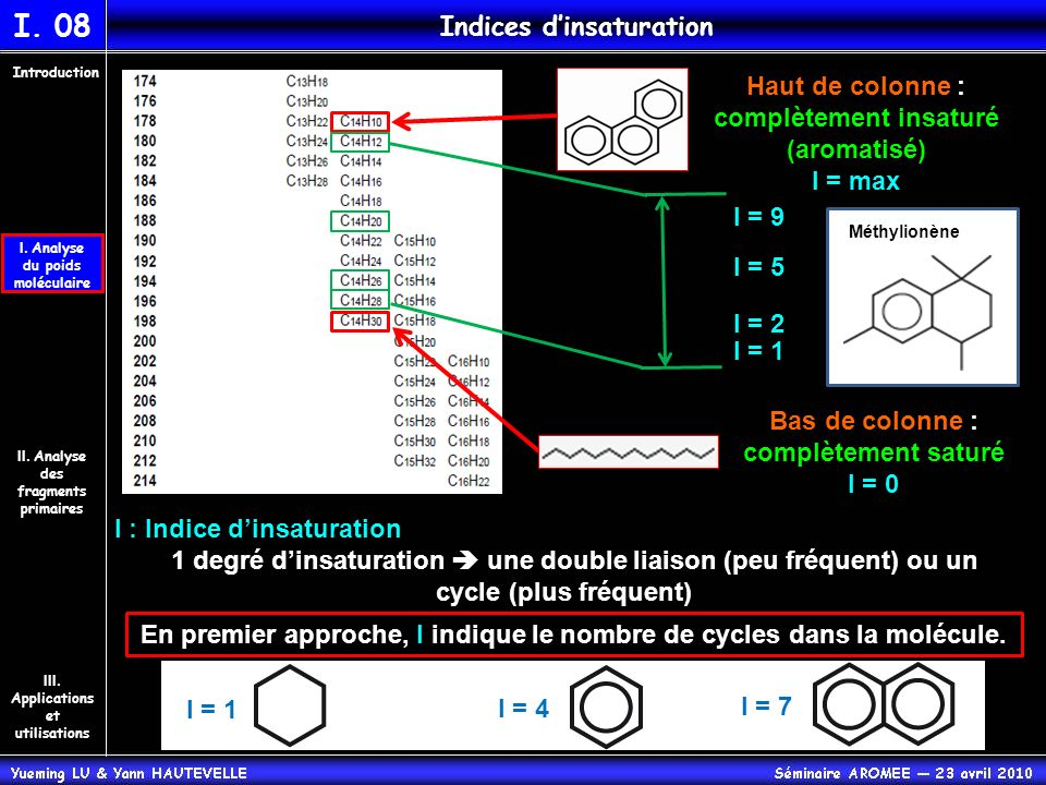 Indices d'insaturation
