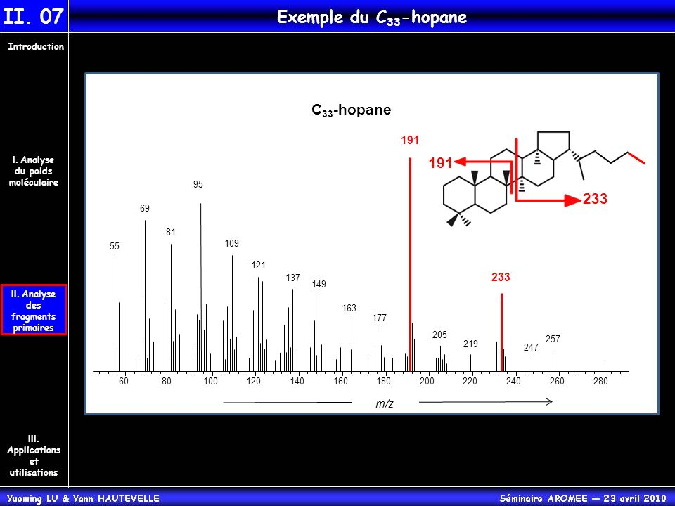 II. 07 Exemple du C33-hopane C33-hopane 191 233 191 233 m/z