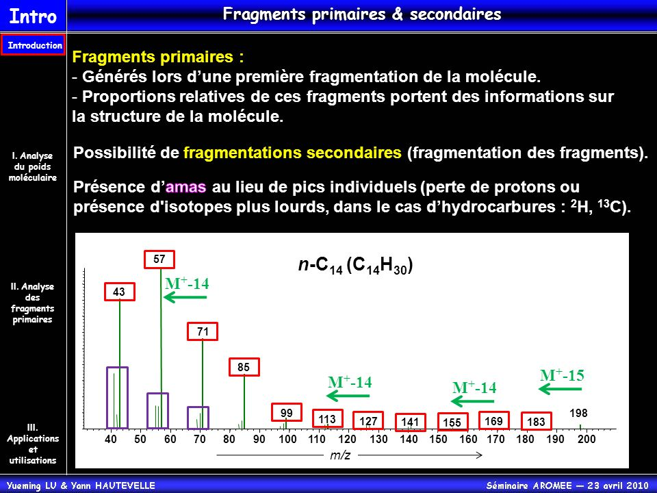 Intro n-C14 (C14H30) Fragments primaires & secondaires
