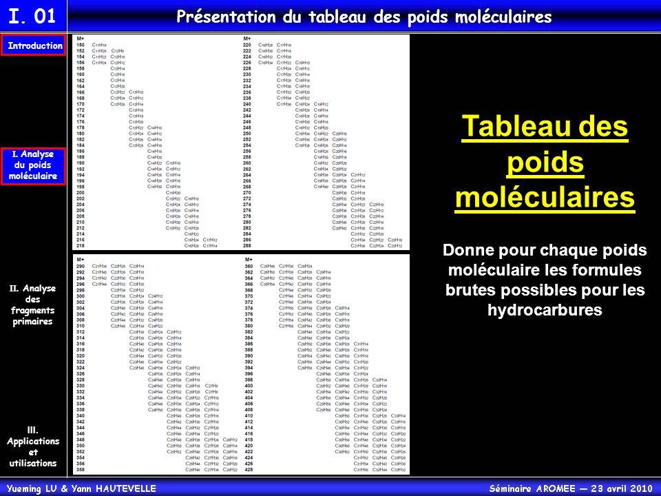 Tableau des poids moléculaires